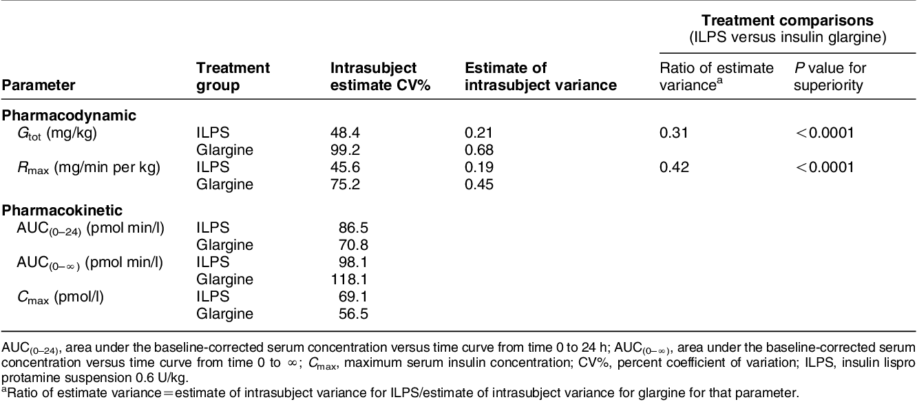 Table 2 From Comparison Of Pharmacodynamic Intrasubject