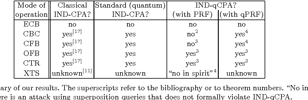 Post-quantum Security of the CBC, CFB, OFB, CTR, and XTS