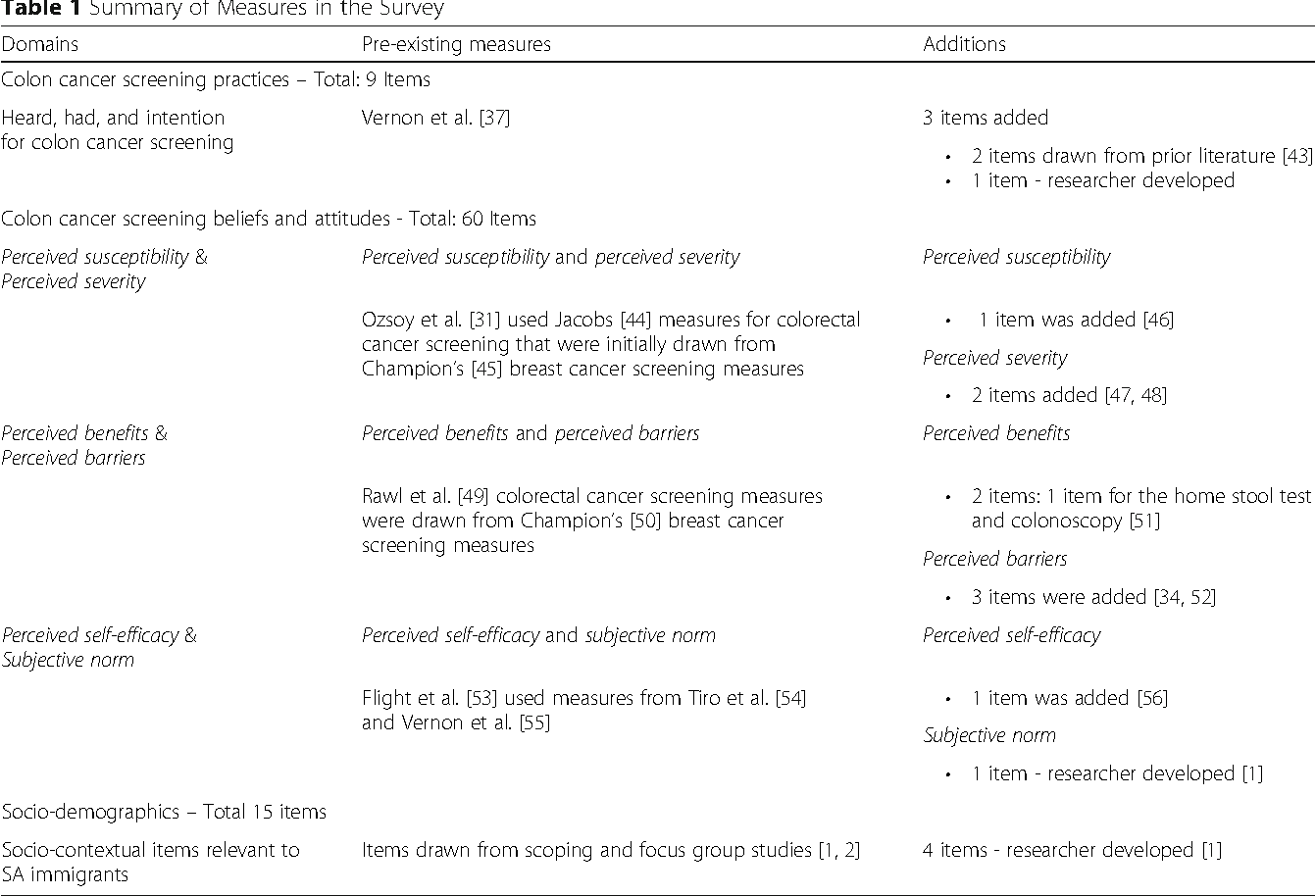 Cognitive Testing Of The Colon Cancer Screening Behaviours Survey With South Asian Immigrants In Canada Semantic Scholar