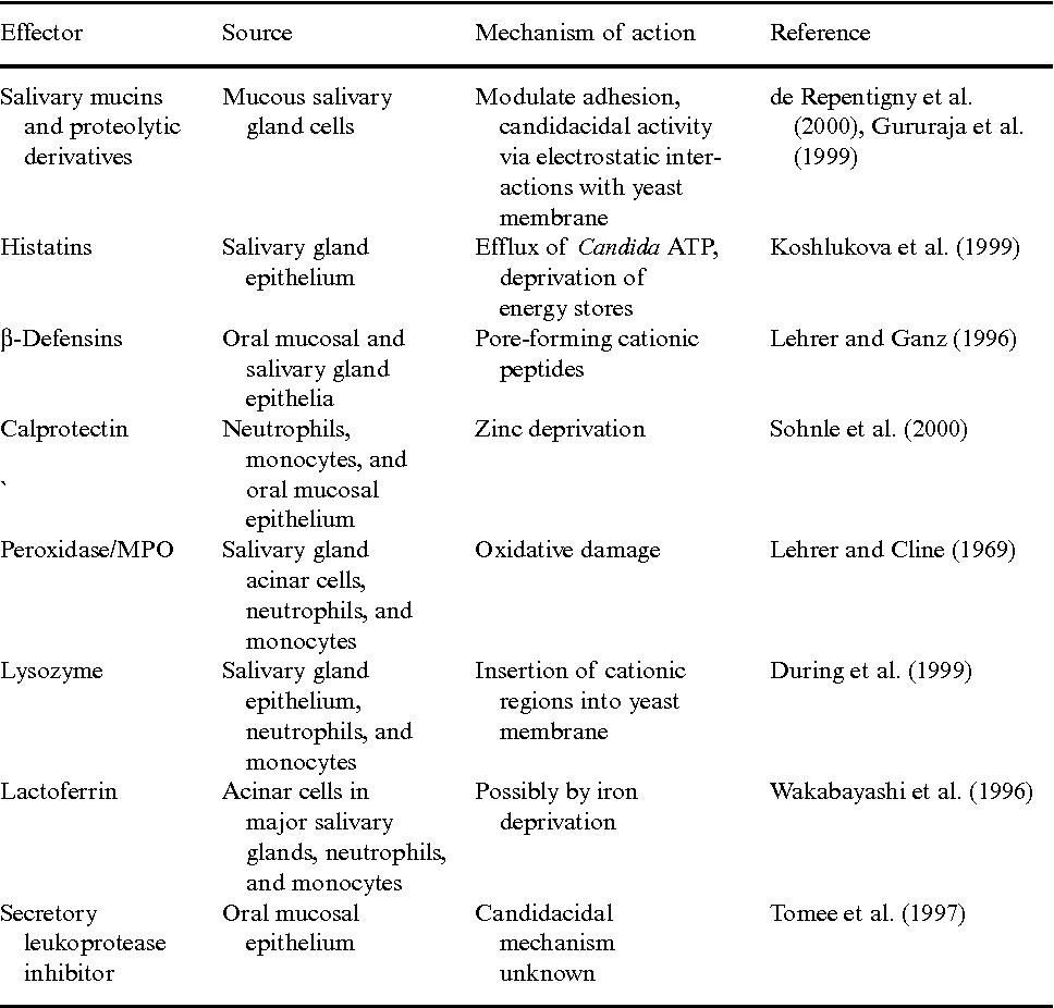 Pdf 2 Innate Defense Mechanisms In Oral Candidiasis Semantic