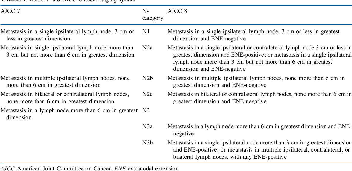 Table 1 from Analysis and Comparison of the 8th Edition