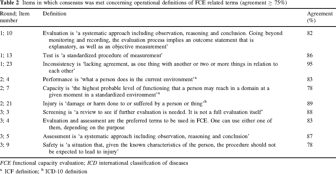 Table 2 from Towards Consensus in Operational Definitions in