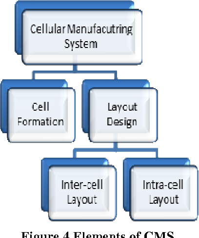 Review On Cellular Manufacturing System And Its Components Semantic Scholar