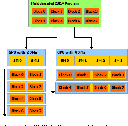 A High Performance Implementation of Spectral Clustering on