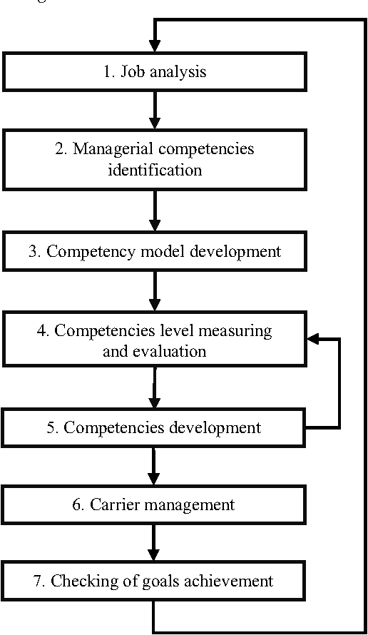 PDF] Identification of Managerial Competencies in Knowledge