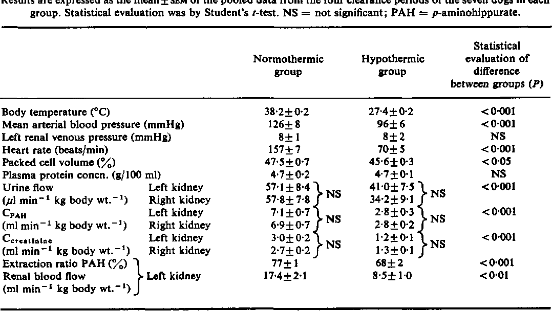 Table 1 From Distribution Of Blood Flow In The Hypothermic 27 C Dog Kidney Semantic Scholar