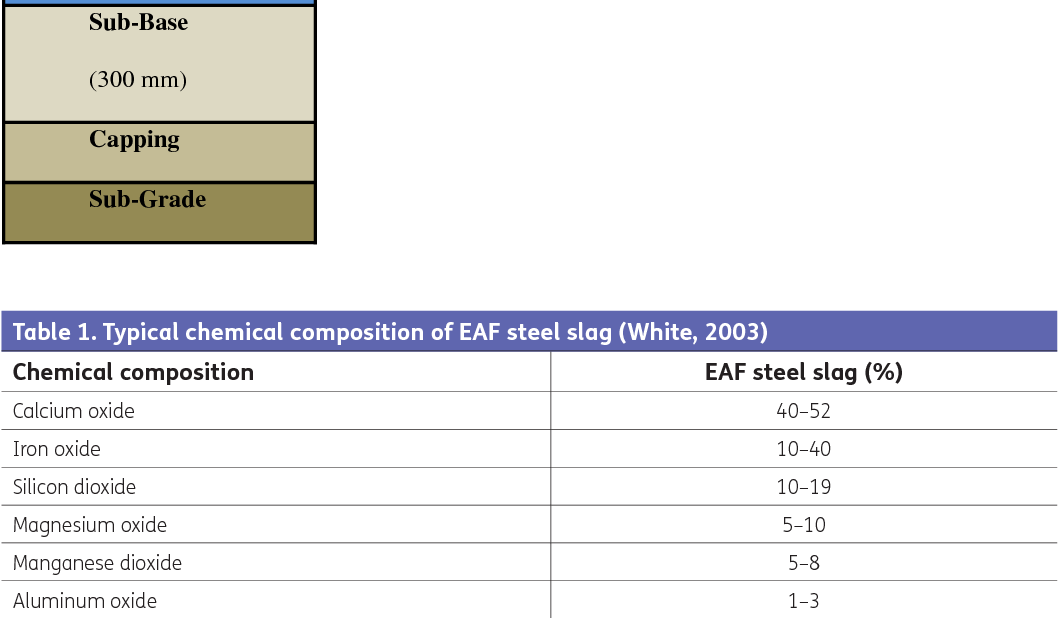 Re-use of steel slag as an aggregate to asphaltic road