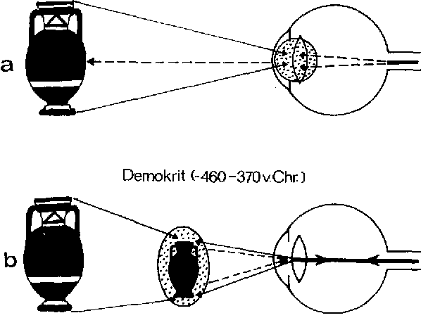 Figure 2 from On the history of deformation phosphenes and