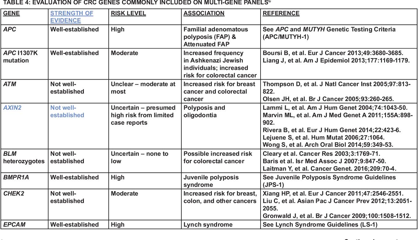 Pdf Nccn Guidelines Insights Genetic Familial High Risk Assessment Colorectal Version 2 2019 Semantic Scholar