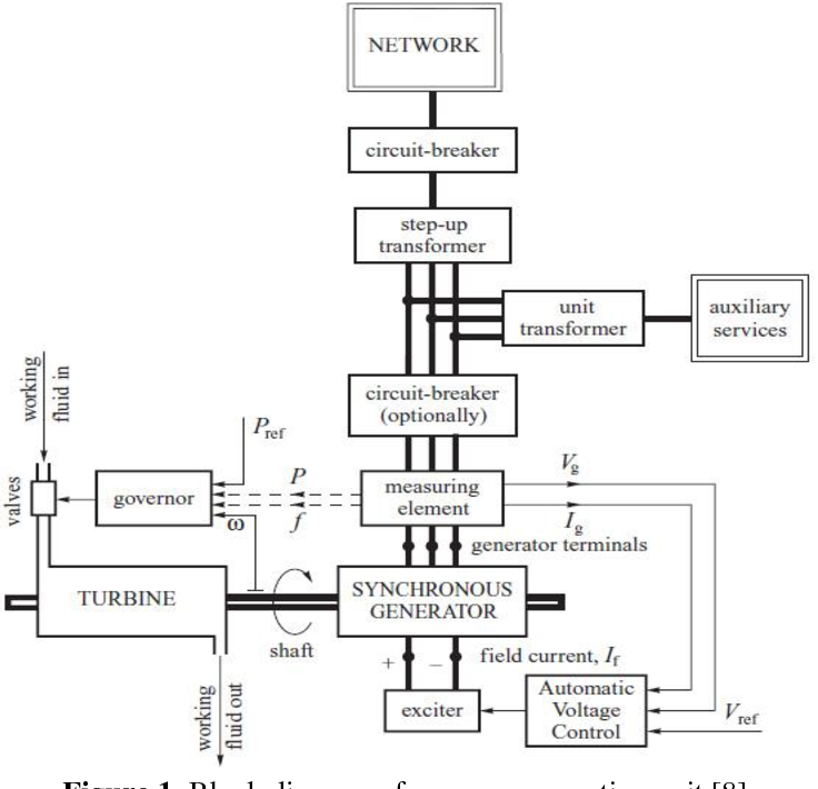 Figure 1 from Adıgüzel Hydroelectric Power Plant Modeling and  Load-Frequency Control | Semantic ScholarSemantic Scholar