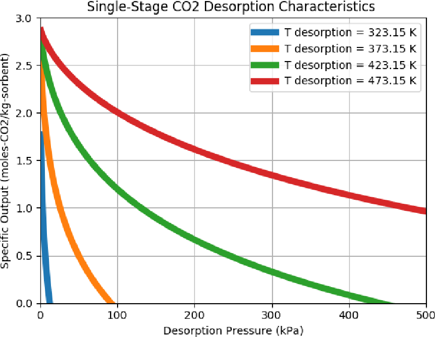 Figure 3 from A System Level Mass and Energy Calculation for