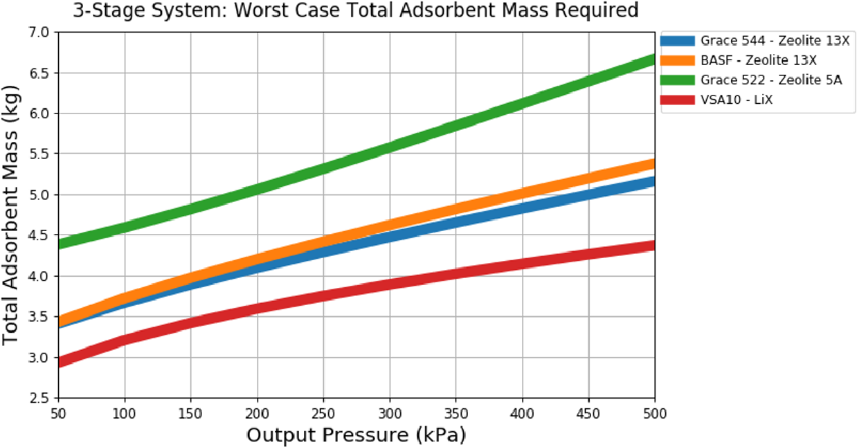 Figure 5 from A System Level Mass and Energy Calculation for
