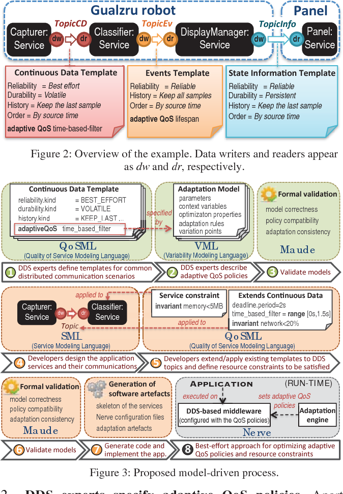 A Model-Driven Approach to Enable Adaptive QoS in DDS-Based