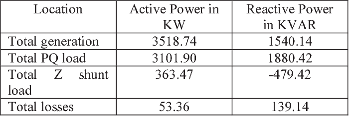 Load flow analysis for three phase unbalanced distribution