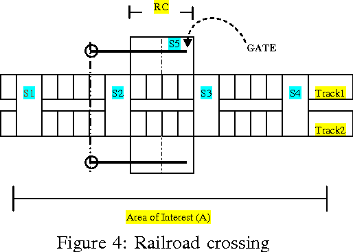 Figure 4: Railroad crossing