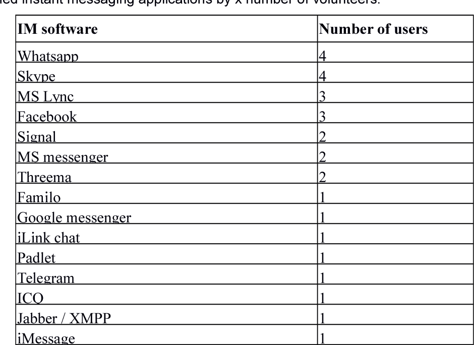 PDF] Key factors of Instant Messaging System for knowledge