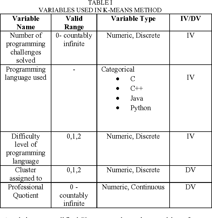 Table I from Vritthi - a theoretical framework for IT