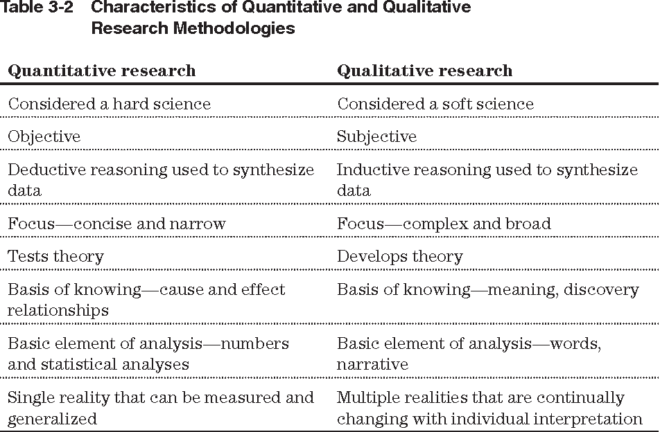 Table 3-2 from Quantitative Versus Qualitative Research , or