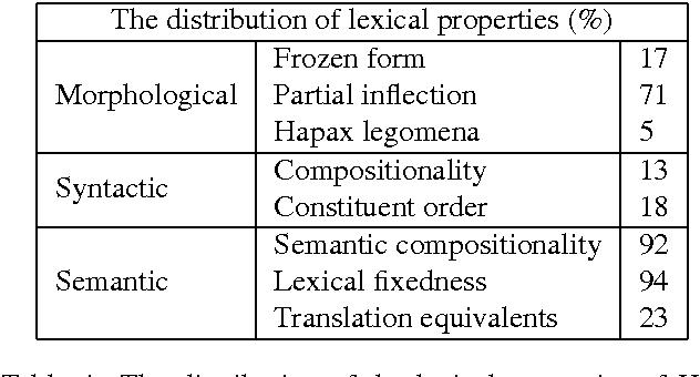 PDF] A Lexical Resource of Hebrew Verb-Noun Multi-Word