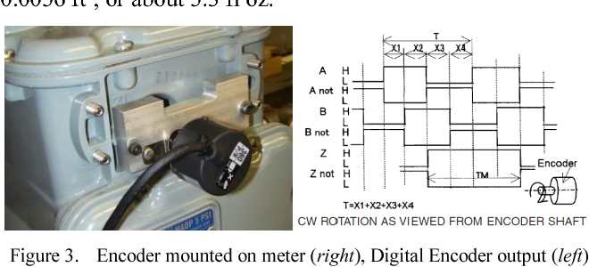 High-resolution meter reading system for gas utility meter