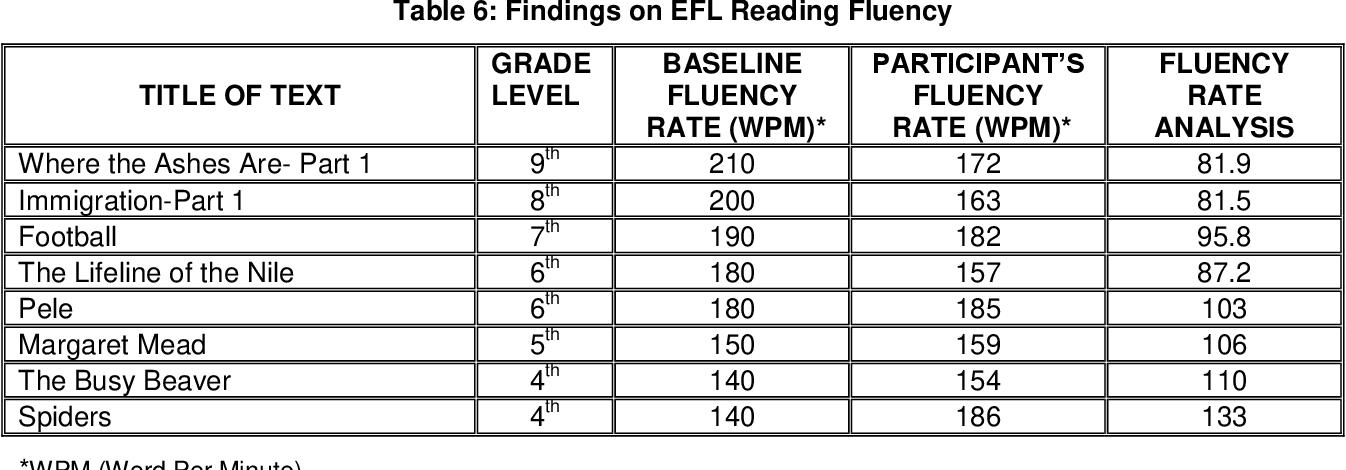 PDF] ENGLISH AS A FOREIGN LANGUAGE READING FLUENCY ANALYSIS: A ...