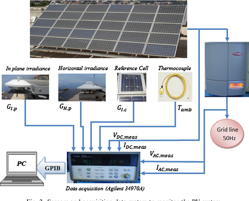 Monitoring, modelling and simulation of PV systems using