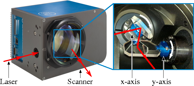 Dynamics enhancement of galvanometer laser scanners by