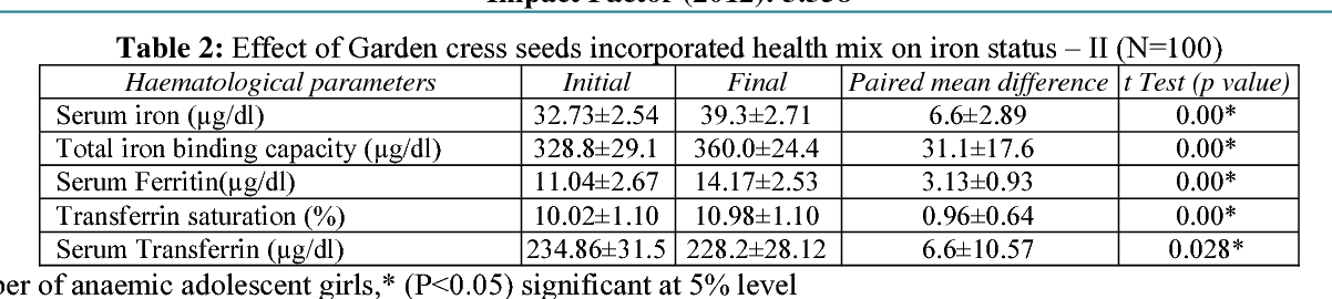 Pdf Effect Of Garden Cress Seeds Incorporated Health Mix Among