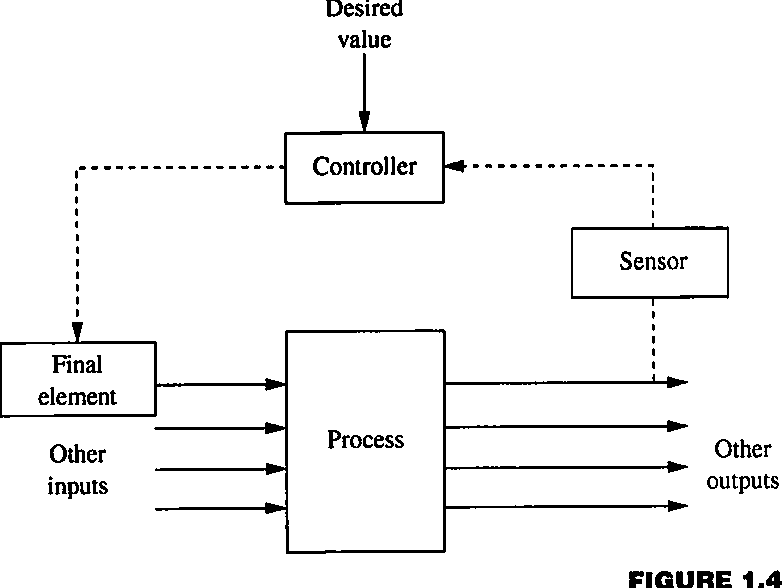 Pdf Process Control Designing Processes And Control Systems For Dynamic Performance Semantic Scholar