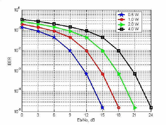 Figure 5 from Simulation study of M-ARY QAM modulation