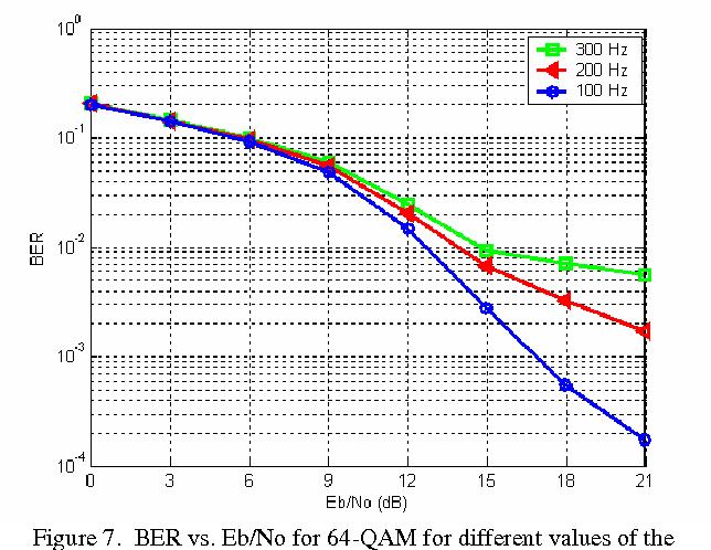 Figure 7 from Simulation study of M-ARY QAM modulation