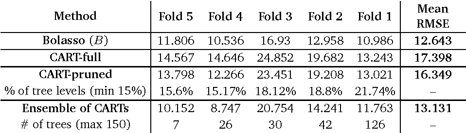 table 5.18