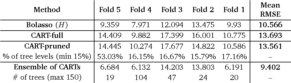 table 5.19
