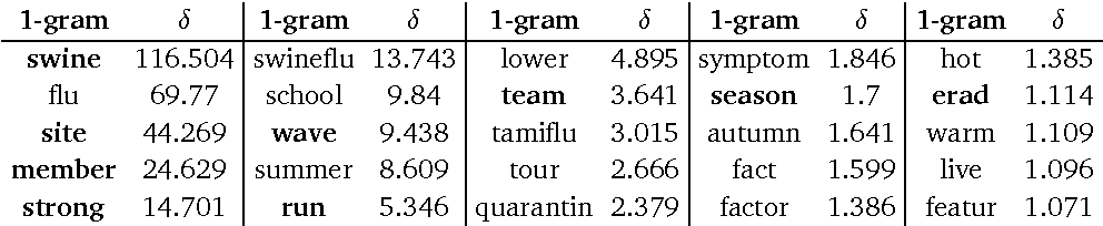 table 5.20