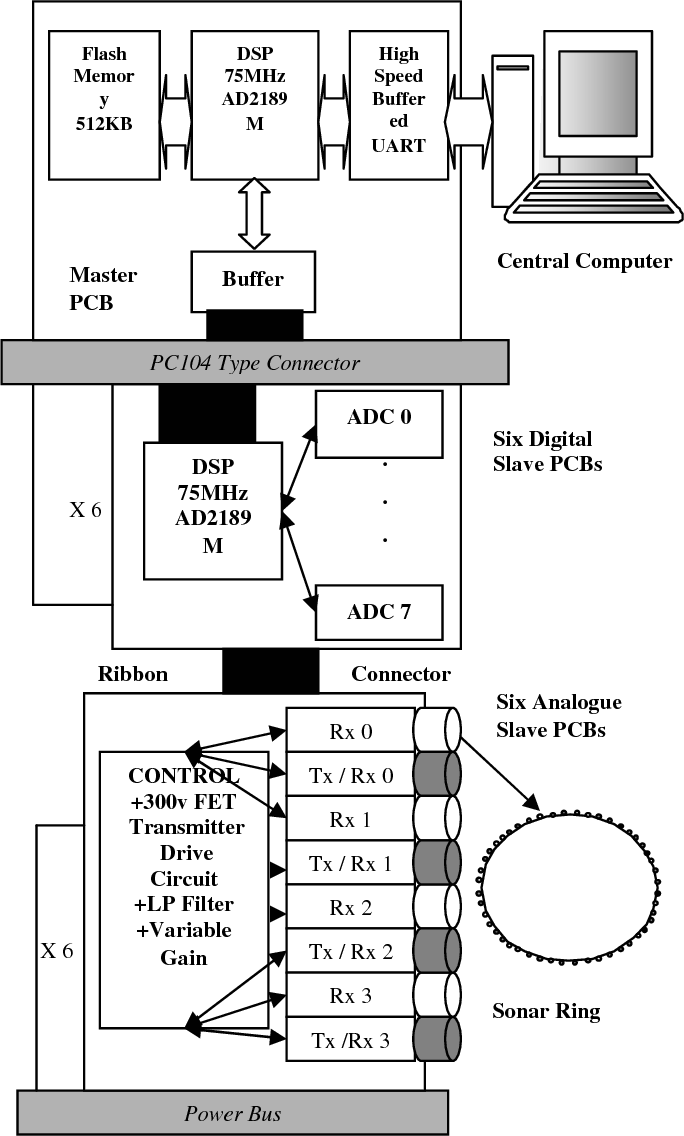 Wall following and obstacle avoidance results from a multi