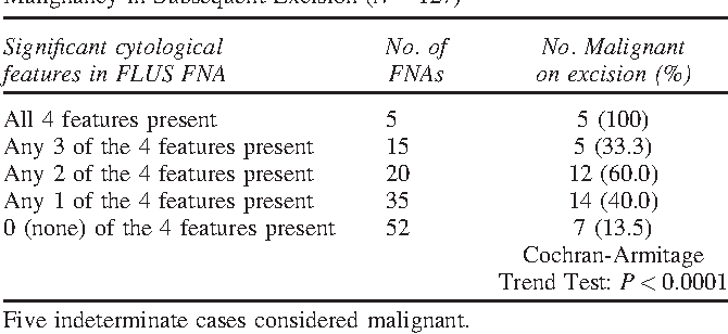 Table III from Follicular lesion of undetermined