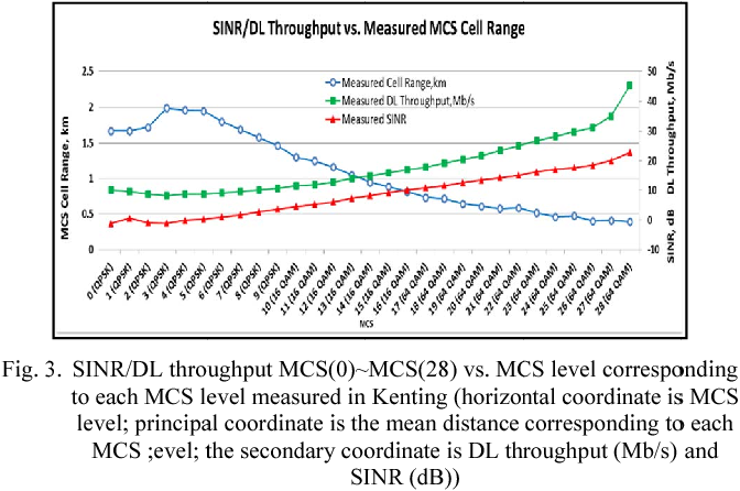 Figure 3 from Measurement and Analysis of LTE Cell Range and