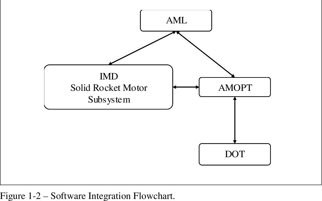 PDF] DESIGN OPTIMIZATION OF SOLID ROCKET MOTOR GRAINS FOR