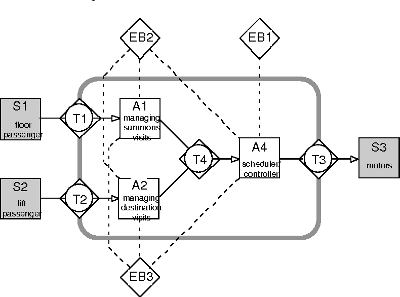 Design Engineering Methodology For Organizations Semantic Scholar
