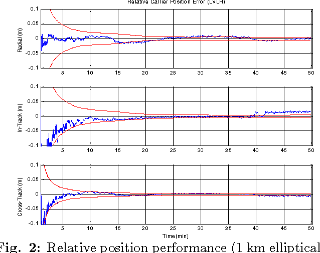 Demonstration of Adaptive Extended Kalman Filter for Low