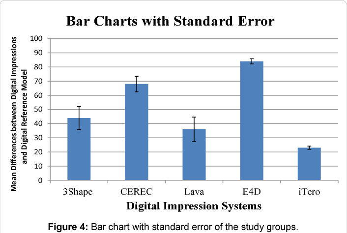 PDF] Accuracy of Digital Impressions Achieved from Five