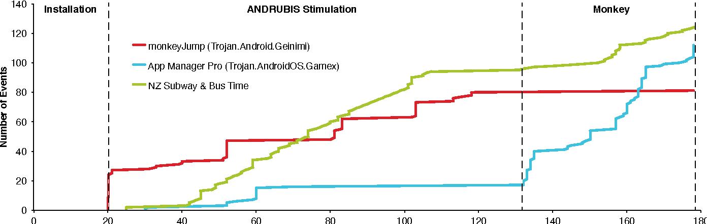 Figure 4 from 0414-001 2 APK File Dynamic Analysis Emulator