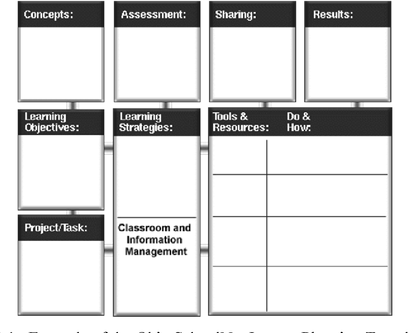 Figure 3 1 from TuLiP, a Teacher's Tool for Lesson Planning