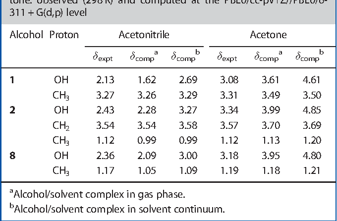 Table 4 From 1 H Nmr Spectra Of Alcohols In Hydrogen Bonding Solvents Dft Giao Calculations Of Chemical Shifts