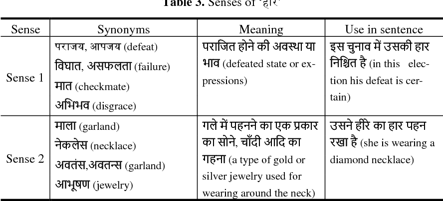 PDF] Context based Analysis of Lexical Semantics for Hindi Language |  Semantic Scholar