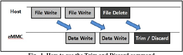 Understanding implications of trim, discard, and background