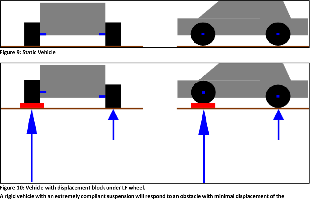PDF] Development and evaluation of vehicle suspension tuning
