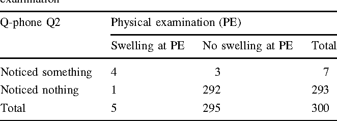 Table 3 Outcomes question 2 compared to outcomes physical examination