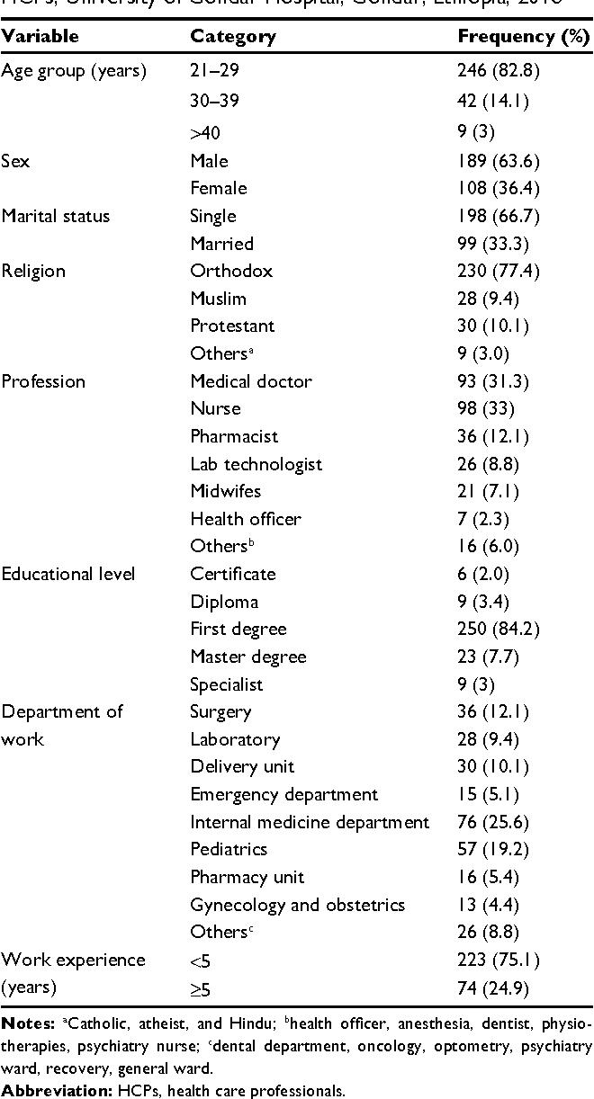 PDF] Knowledge and attitude of health care professionals