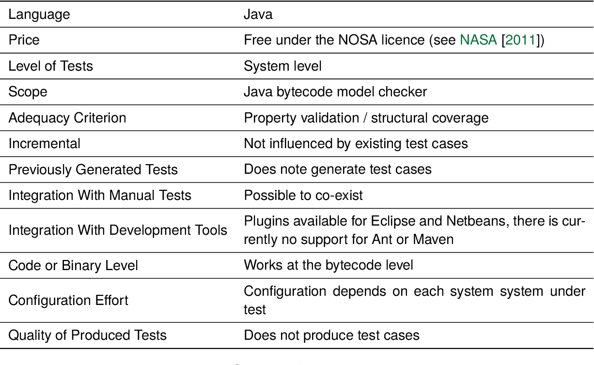 Invariant detection meets Random test case generation   Semantic ...